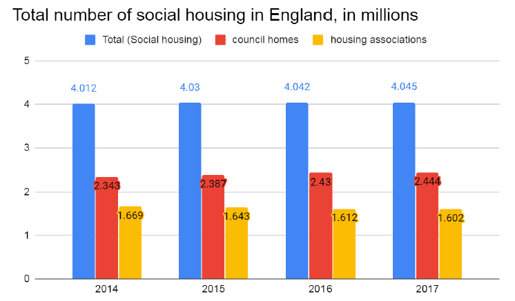 total number of social housing in England