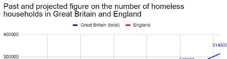 Past and projected figure on the number of homeless households in Great Britain and England