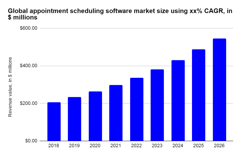 Global appointment scheduling software market size