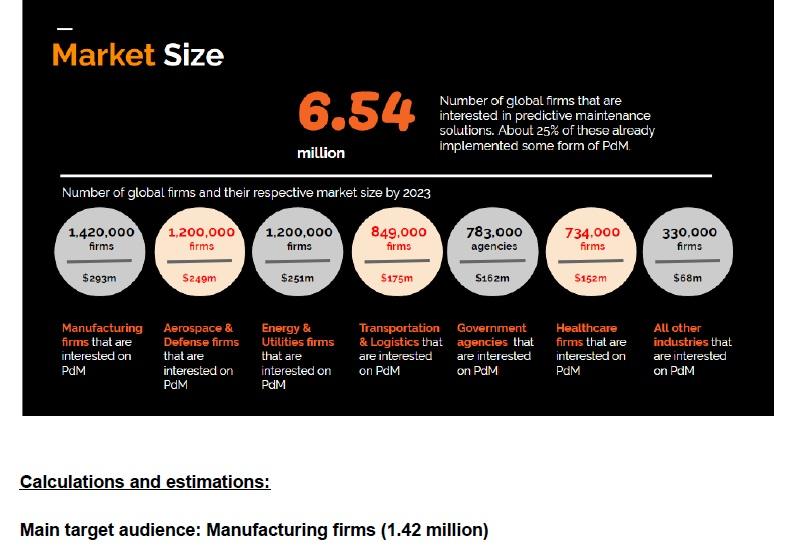 actual market size sample analysis, market size and market share, market size example and templates
