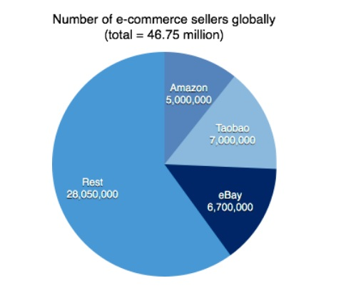 Number of e-commerce sellers worldwide