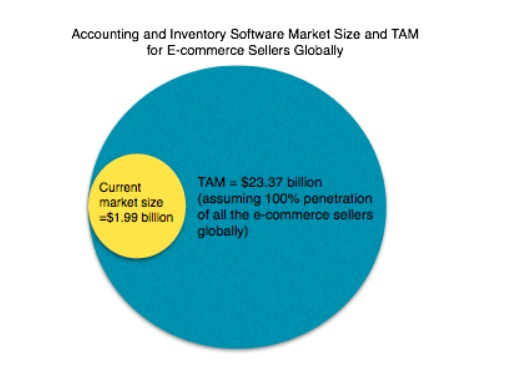 Accounting and Inventory Software Market Size and total addressable market (TAM) for e-commerce sellers