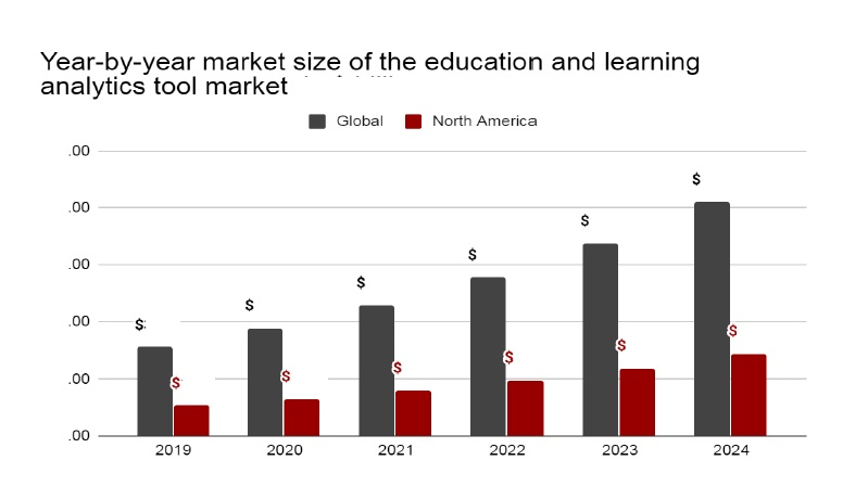 Year-by-year market size of the education analytics tools globally and in North America (2019 to 2024)