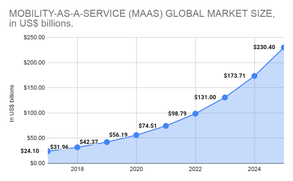 MOBILITY-AS-A-SERVICE (MAAS) GLOBAL MARKET SIZE, in US$ billions