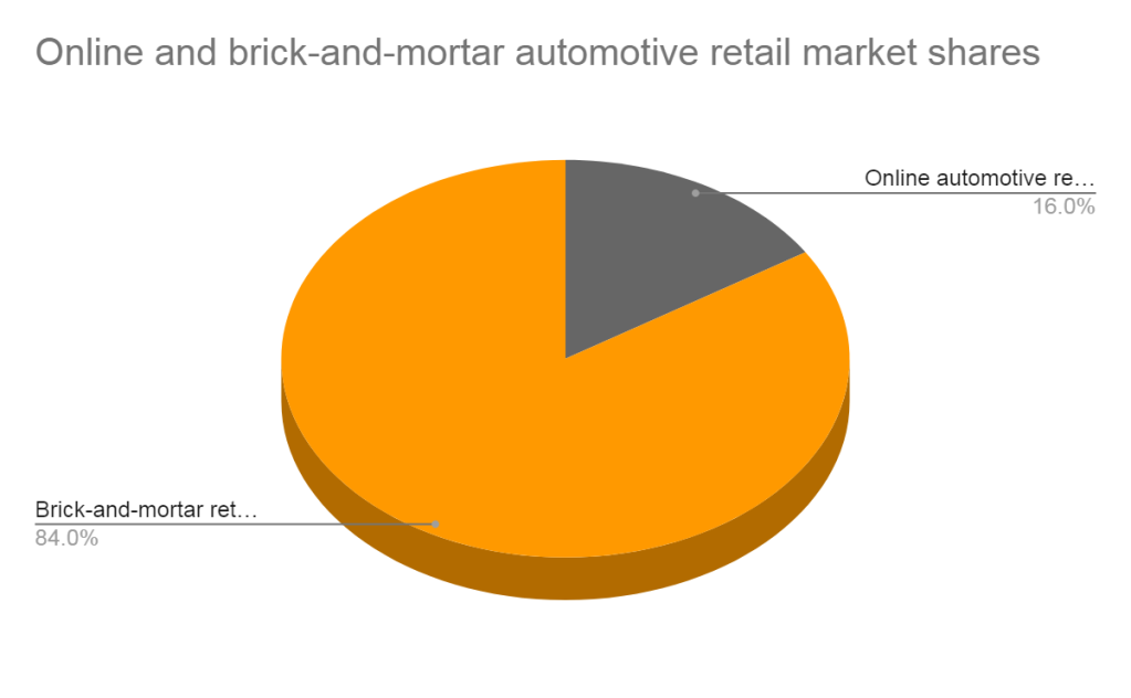 Online and brick-and-mortar automotive retail market shares