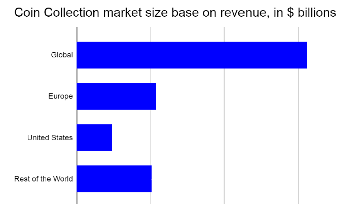 Coin collection market size base on revenue, in $ billions