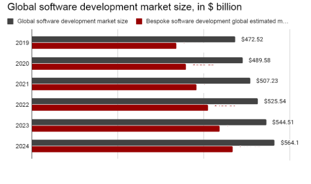 Global software and bespoke or custom software market value