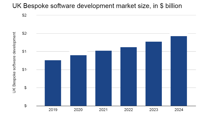 UK bespoke software development market value