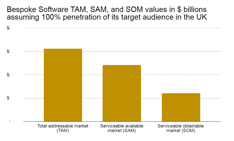 Bespoke or custom software total addressable market, SAM, and SOM values assuming 100% penetration of the target audience in the UK.