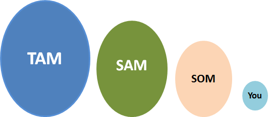 TAM SAM SOM illustration in simple form