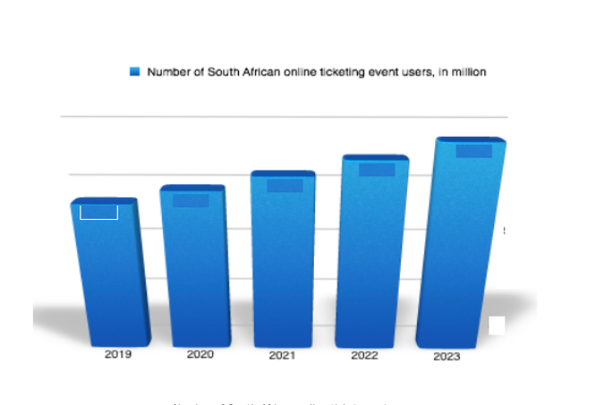 Number of South African online ticket events users in millions
