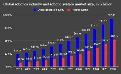 industry trend graph actual sample, market size growth, CAGR