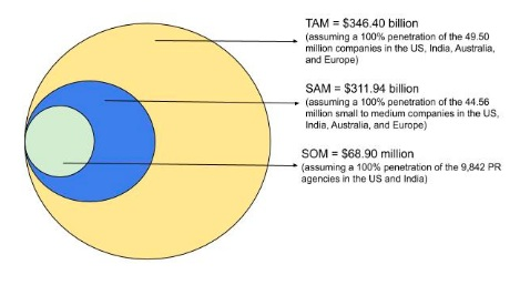 total addressable market actual sample, TAM, SAM and SOM actual sample, pitch deck presentation