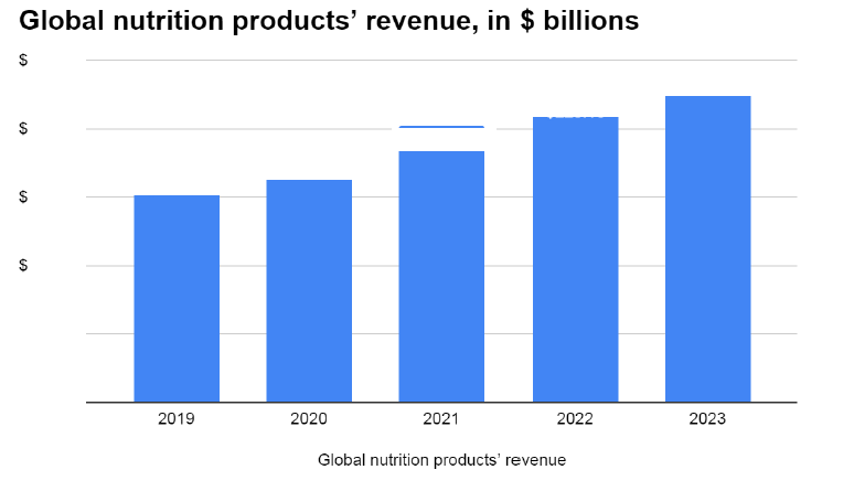 The global nutritional supplement market is expected to expand at a CAGR of 10.01%, leading to a global revenue of $xxx billion by 2023.