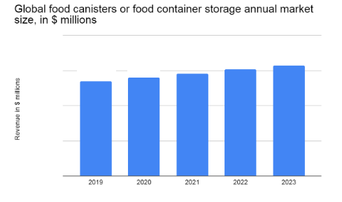 According to the latest market study, the global food canisters or food storage containers market is expected to reach $xxxx million by 2021, growing at a CAGR of close to 4%. We will first breakdown the figures based on annual market size.