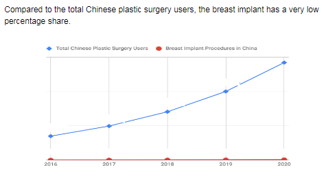 The cosmetic surgery breast implant in Asia was valued at $ million in 2016 growing at % annually. Based from the analysis of the ratio provided in a report, China has an approximate market share of % in Asia, or an equivalent of $ million.