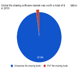 In 2019, the total market size of the global file sharing services is $ billion, of which $ billion accounts for the enterprise file sharing tools and just about $ million goes to P2P file sharing market.
