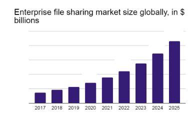 The enterprise file sharing solutions is expected to record an annual growth rate of x% while the P2P segment will also likely to grow at x% annually.