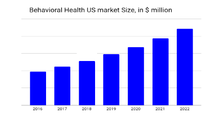The behavioral health software/apps total global market size was $1.17 billion in 2018 while it was $ million in the United States. This industry is growing annually due to increased demand and interest in mobile health (mHealth) apps and software by users (both patients and workers).