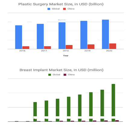 In China, although its total medical aesthetics industry is expected to clock in a total revenue of $ billion in 2019 and cosmetic surgery's annual revenue will be $ billion and growing annually at 20%, the breast implant segment isn't quite well received in China.